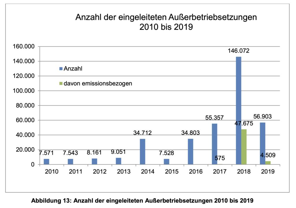 Abgasskandal Volkswagen - Außerbetriebsetzungen